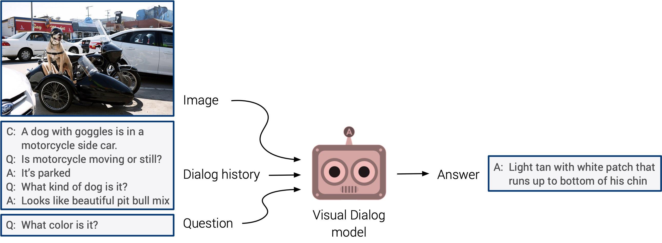 visual dialog